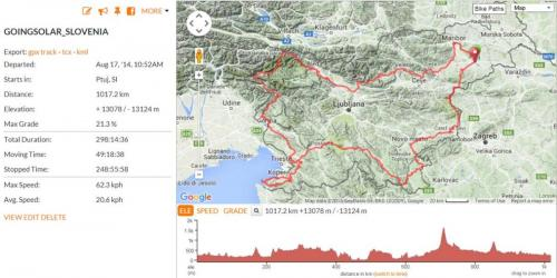 GoingSolar around Slovenia route